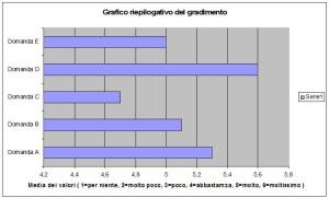 grafico finale formazione op ulss8 2015